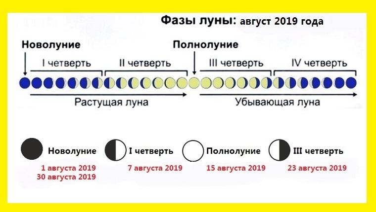 Care sunt principiile sistemelor calendaristice. Date aniversare. Soarta doctrinei astrologice