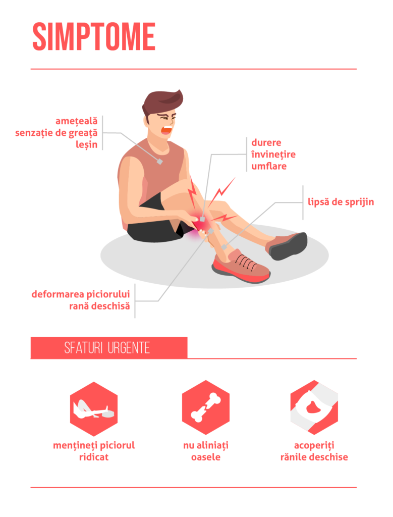 inflamația articulației picioarelor după fractură)