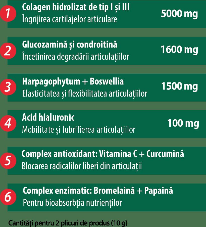 care este diferența dintre glucozamină și condroitină