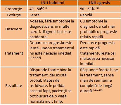 limfom non-Hodgkin pentru dureri articulare)