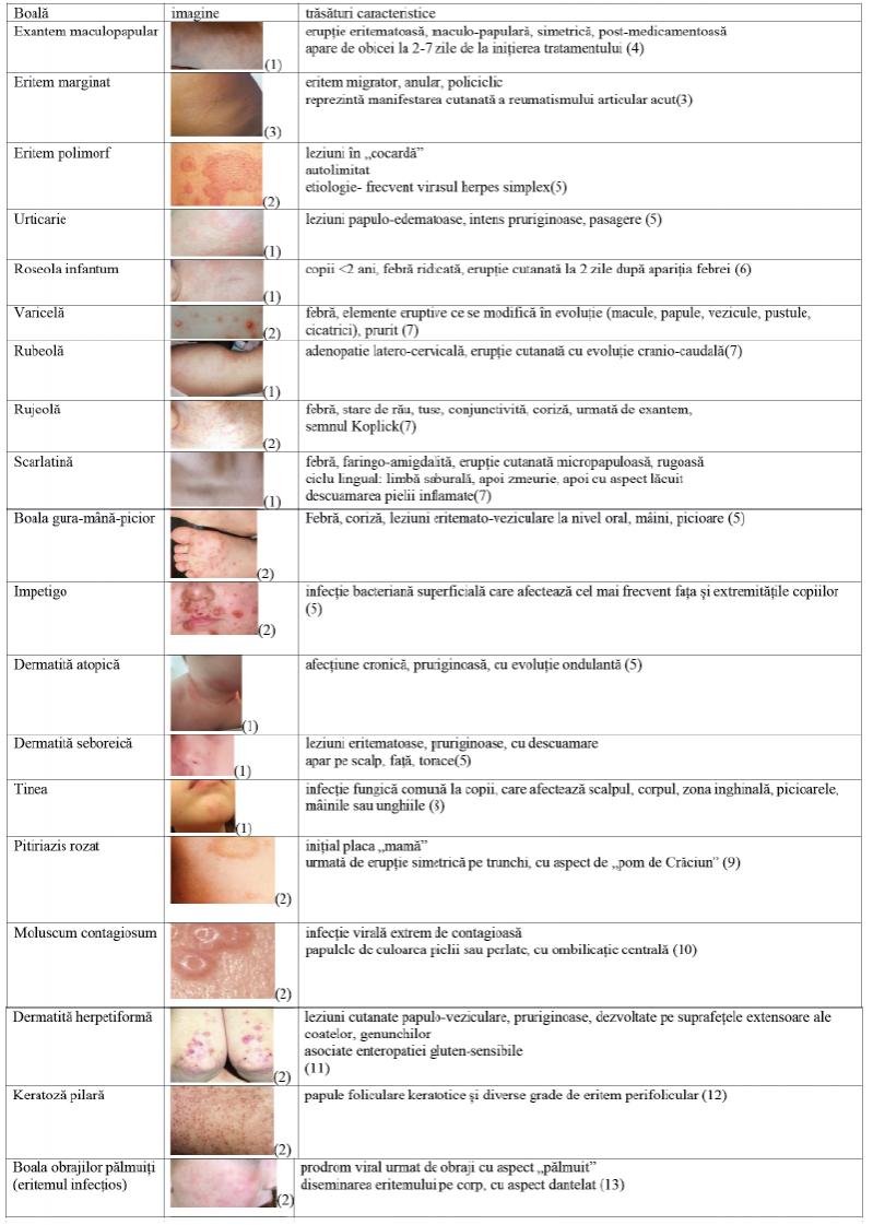 Erupții cutanate și simptome de durere articulară, Deficitul de vitamine - avitaminoza