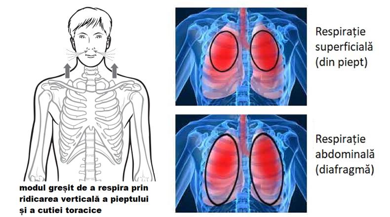 respirația exercită dureri articulare)