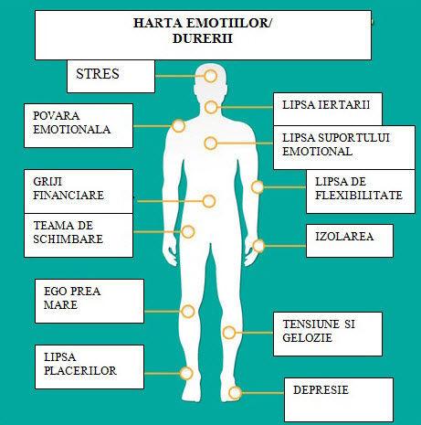 Depresie dureri articulare