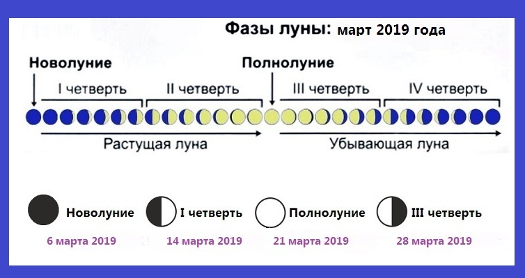 calendarul lunar comun)